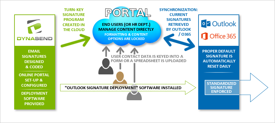 outlook email signatures - process flowchart