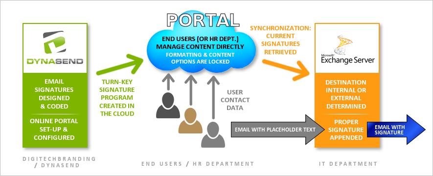 email signatures - process flowchart
